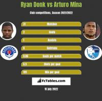 Ryan Donk vs Arturo Mina h2h player stats