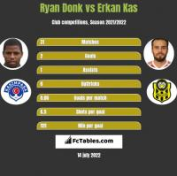 Ryan Donk vs Erkan Kas h2h player stats