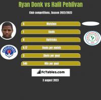 Ryan Donk vs Halil Pehlivan h2h player stats
