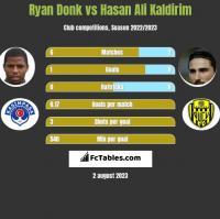Ryan Donk vs Hasan Ali Kaldirim h2h player stats