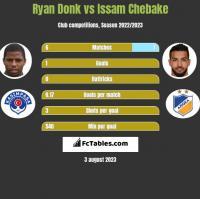 Ryan Donk vs Issam Chebake h2h player stats
