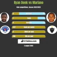 Ryan Donk vs Mariano h2h player stats