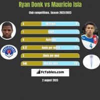 Ryan Donk vs Mauricio Isla h2h player stats