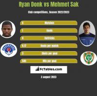 Ryan Donk vs Mehmet Sak h2h player stats