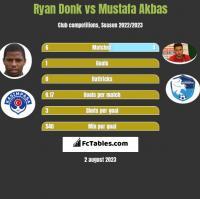 Ryan Donk vs Mustafa Akbas h2h player stats