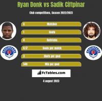 Ryan Donk vs Sadik Ciftpinar h2h player stats