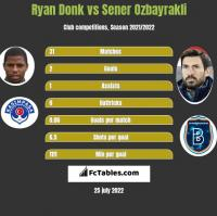 Ryan Donk vs Sener Ozbayrakli h2h player stats
