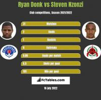 Ryan Donk vs Steven Nzonzi h2h player stats