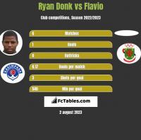 Ryan Donk vs Flavio h2h player stats