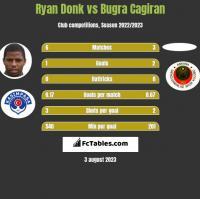 Ryan Donk vs Bugra Cagiran h2h player stats
