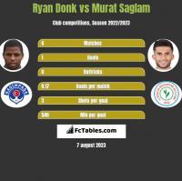 Ryan Donk vs Murat Saglam h2h player stats