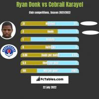 Ryan Donk vs Cebrail Karayel h2h player stats