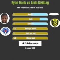 Ryan Donk vs Arda Kizildag h2h player stats