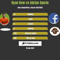 Ryan Dow vs Adrian Sporle h2h player stats