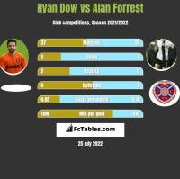 Ryan Dow vs Alan Forrest h2h player stats