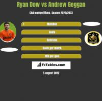 Ryan Dow vs Andrew Geggan h2h player stats