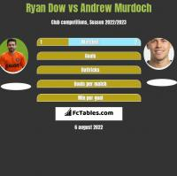 Ryan Dow vs Andrew Murdoch h2h player stats