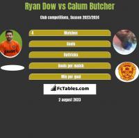 Ryan Dow vs Calum Butcher h2h player stats