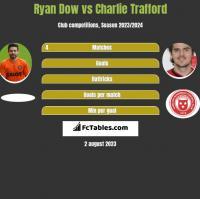 Ryan Dow vs Charlie Trafford h2h player stats