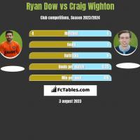 Ryan Dow vs Craig Wighton h2h player stats