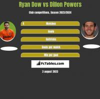Ryan Dow vs Dillon Powers h2h player stats
