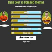 Ryan Dow vs Dominic Thomas h2h player stats