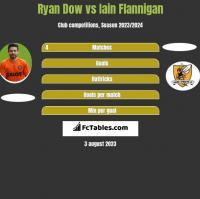 Ryan Dow vs Iain Flannigan h2h player stats