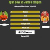 Ryan Dow vs James Craigen h2h player stats