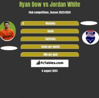 Ryan Dow vs Jordan White h2h player stats