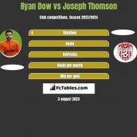 Ryan Dow vs Joseph Thomson h2h player stats