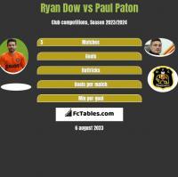 Ryan Dow vs Paul Paton h2h player stats