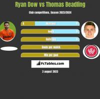 Ryan Dow vs Thomas Beadling h2h player stats