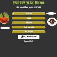 Ryan Dow vs Ian Harkes h2h player stats