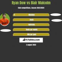 Ryan Dow vs Blair Malcolm h2h player stats