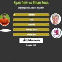 Ryan Dow vs Ethan Ross h2h player stats