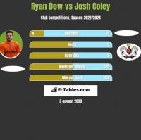 Ryan Dow vs Josh Coley h2h player stats