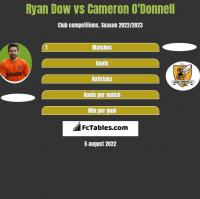Ryan Dow vs Cameron O'Donnell h2h player stats