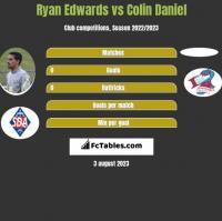 Ryan Edwards vs Colin Daniel h2h player stats