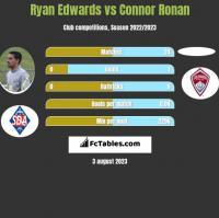 Ryan Edwards vs Connor Ronan h2h player stats