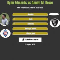 Ryan Edwards vs Daniel M. Rowe h2h player stats