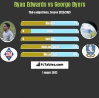 Ryan Edwards vs George Byers h2h player stats