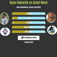 Ryan Edwards vs Grant Ward h2h player stats