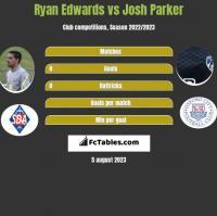Ryan Edwards vs Josh Parker h2h player stats
