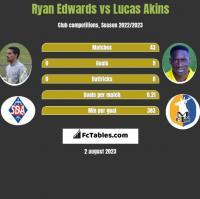 Ryan Edwards vs Lucas Akins h2h player stats