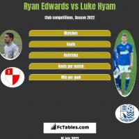 Ryan Edwards vs Luke Hyam h2h player stats