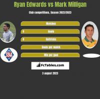 Ryan Edwards vs Mark Milligan h2h player stats