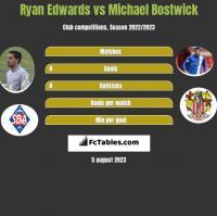 Ryan Edwards vs Michael Bostwick h2h player stats