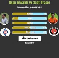 Ryan Edwards vs Scott Fraser h2h player stats