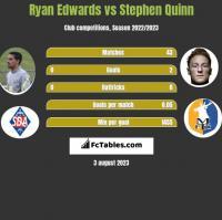 Ryan Edwards vs Stephen Quinn h2h player stats