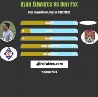 Ryan Edwards vs Ben Fox h2h player stats